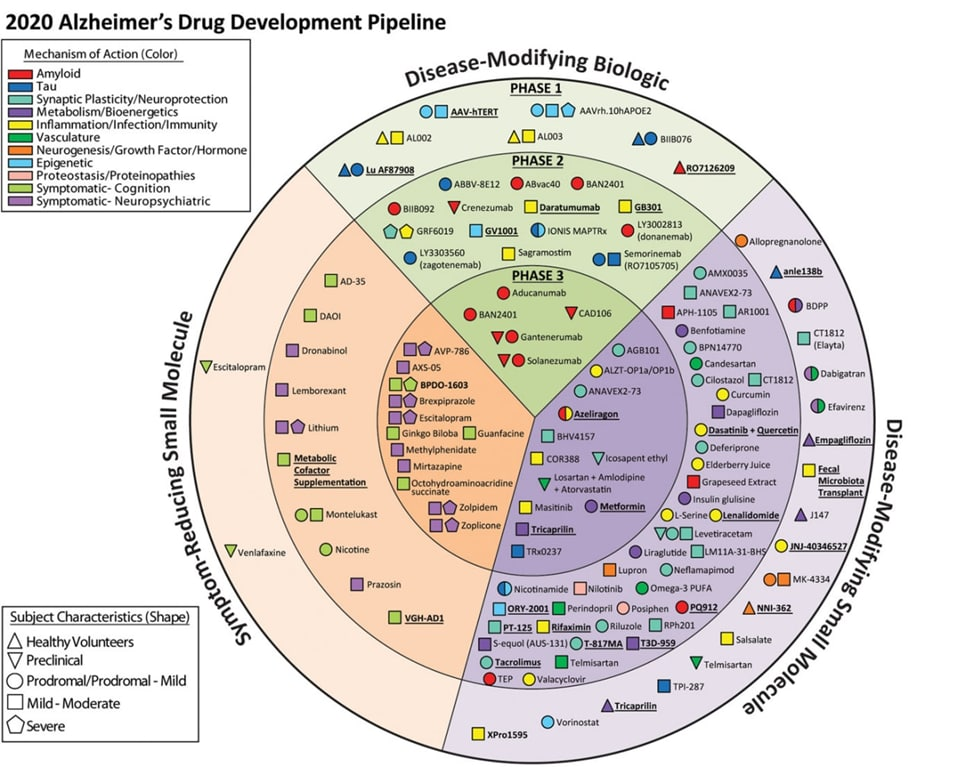На прикреплённой схеме представлены все фармакологические соединения, которые в...